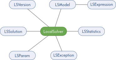 LocalSolver's API object model